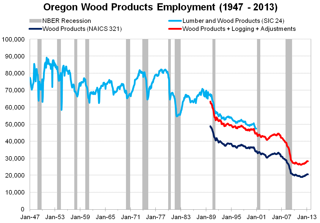 OR_Wood_Products_Employment_Graph_1.png