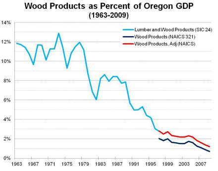 Wood_Products_in_OR_GDP.jpg