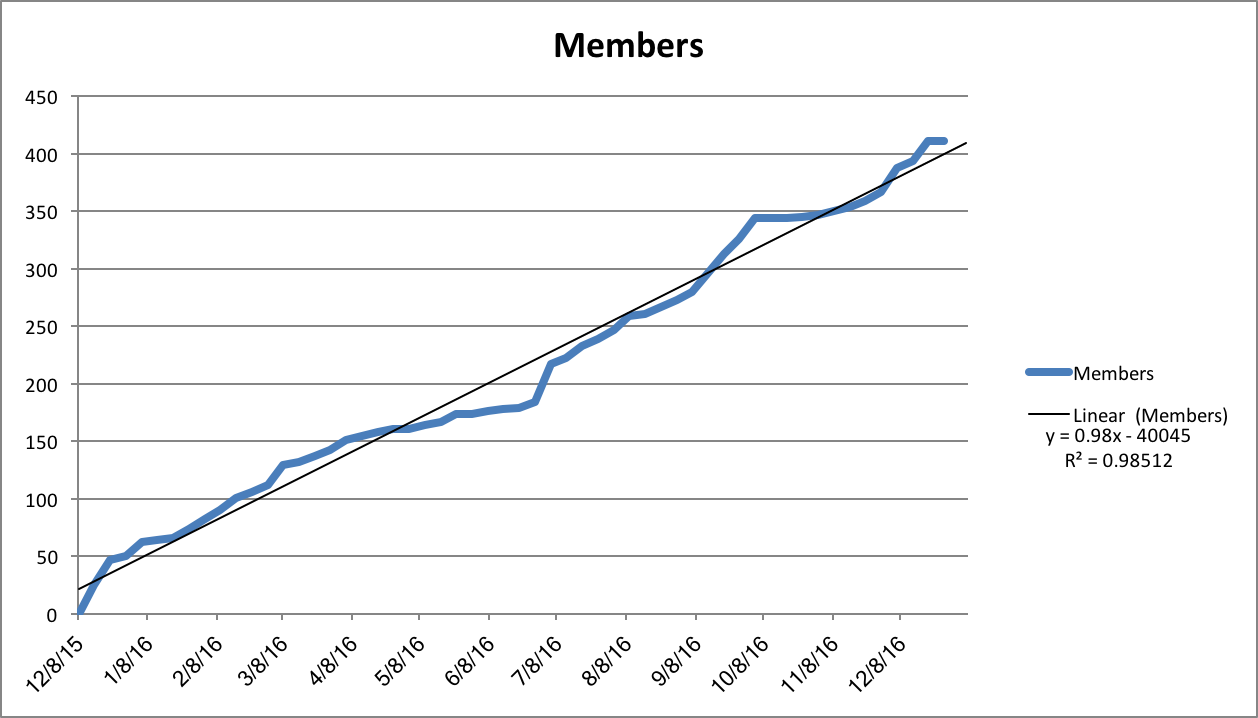 memberchart122116.png