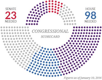congressional_scorecard-01.png