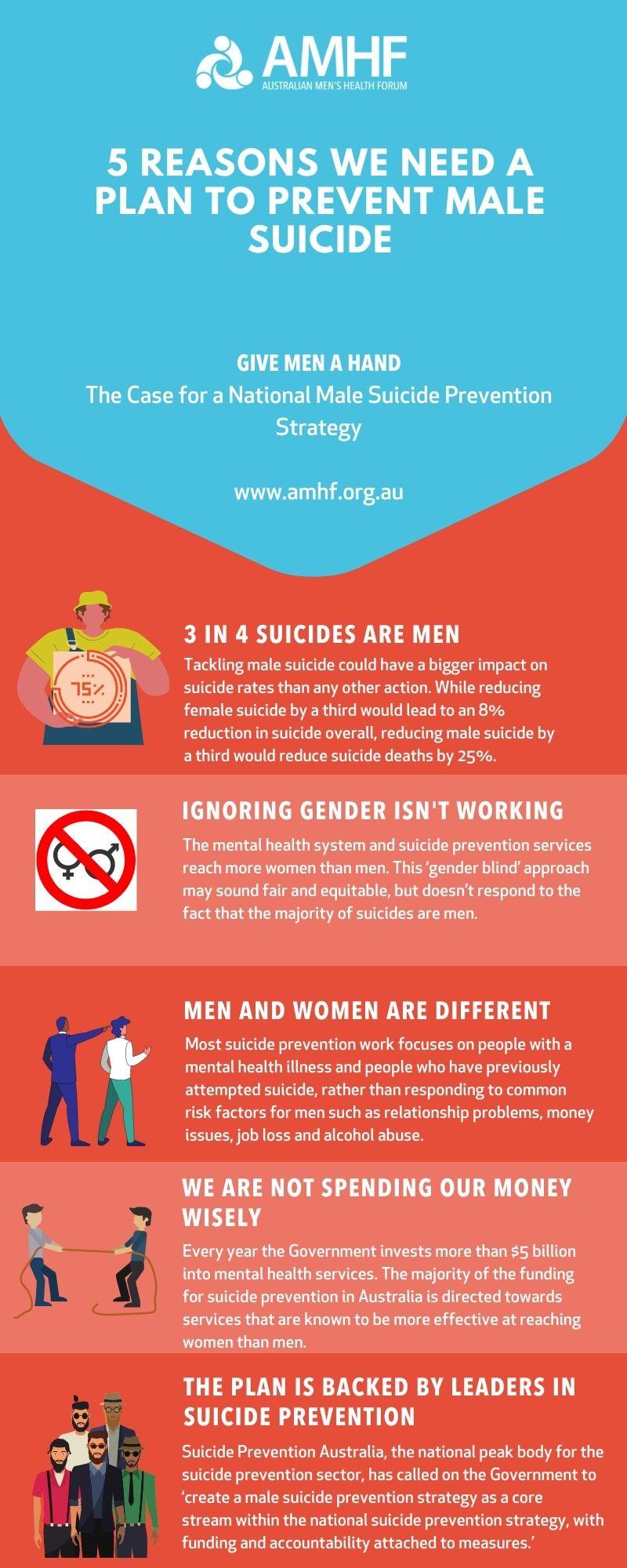 Infographics Australian Men S Health Forum