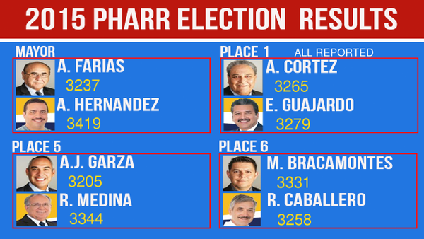 pharr_election_results.png