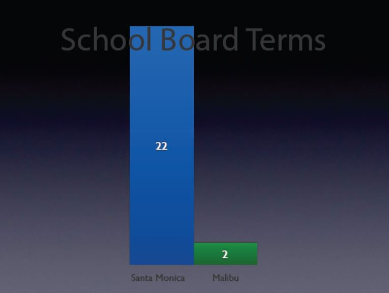 School_Board_Terms.JPG