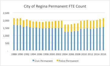 FTE_Count_Regina.jpg