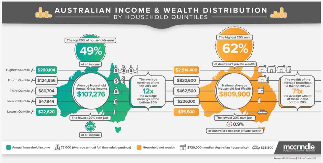McCrindle_AustralianIncomeByWealthDistribution.jpg