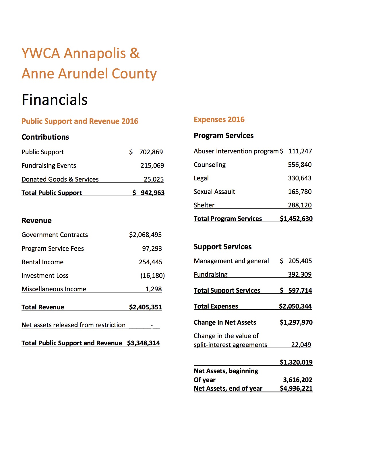YWCA-Financial-Statement-6-30-16.jpg
