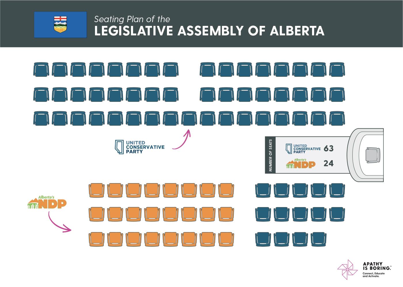 30th Alberta Legislature