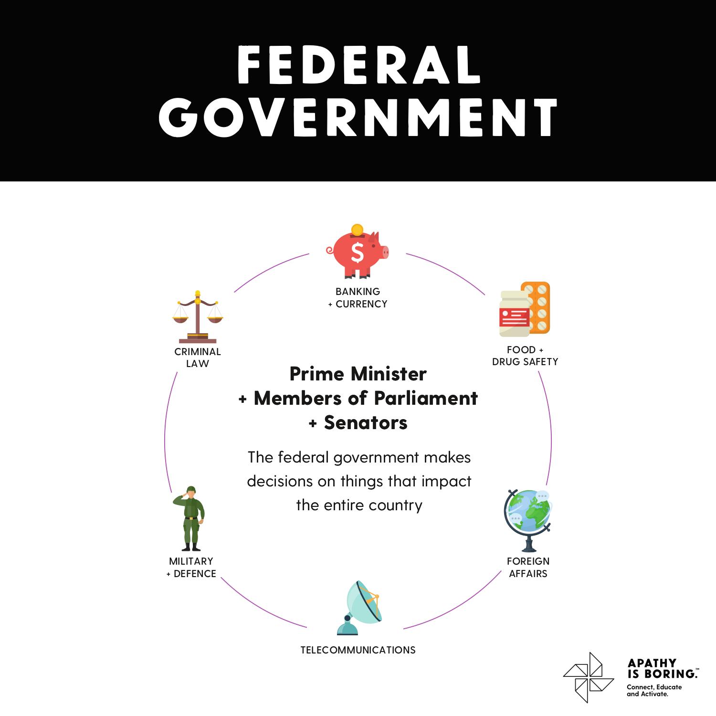 Govt-Federal.png