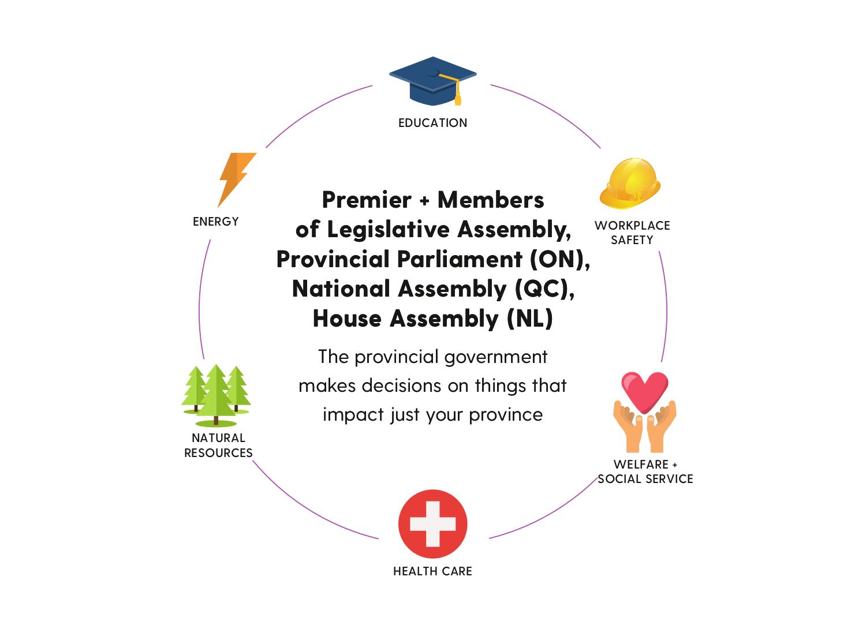 Govt-Provincial.png