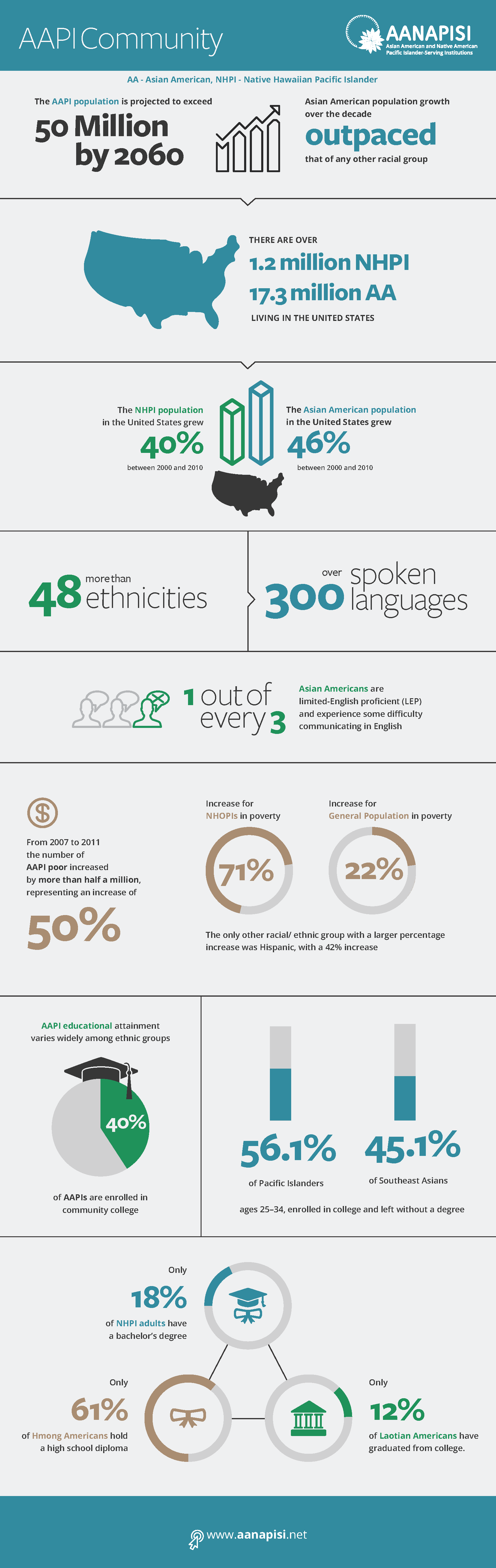 AAPI_Community_Infographic.png