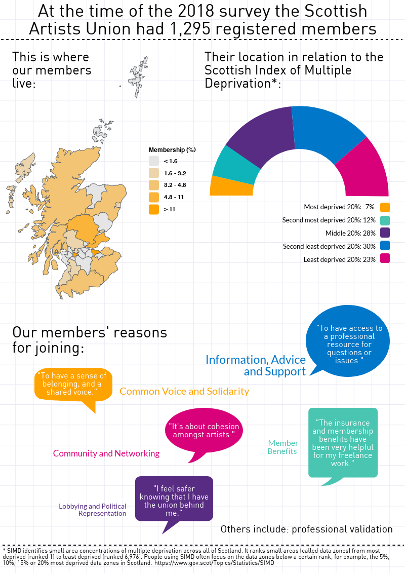 Members Survey Report - Membership