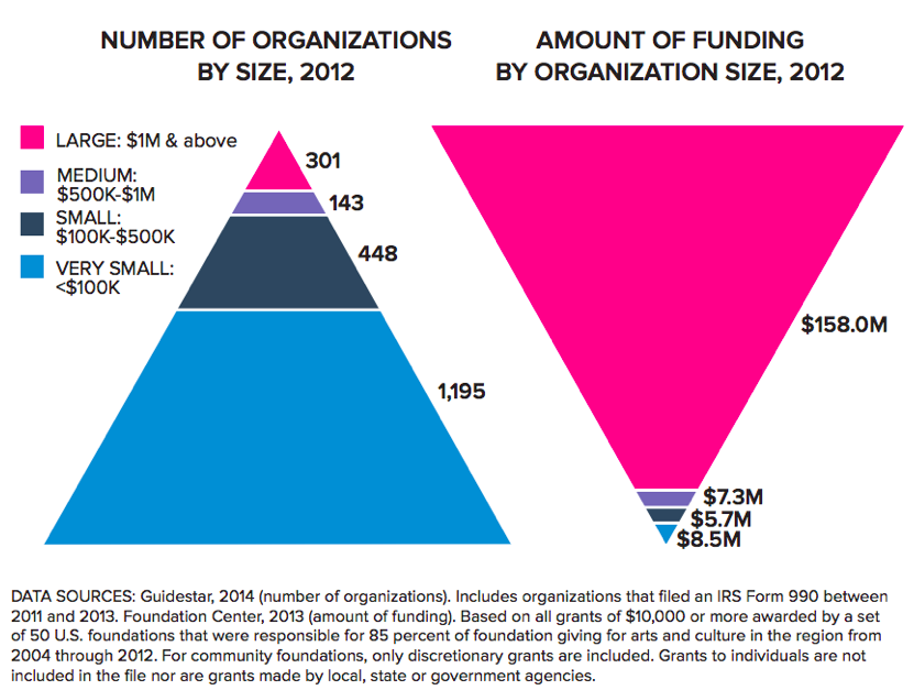 No.Orgs_Funding.png