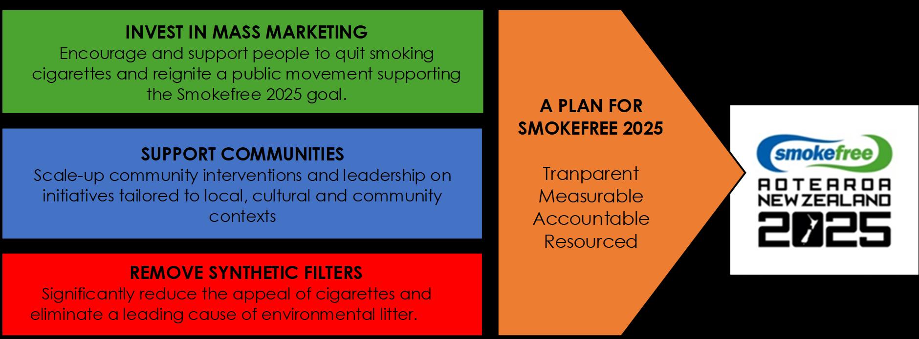 smokefree priorities 2021-2