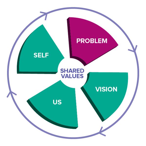 conversation_framework_wheel.png