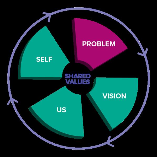 conversation_framework_wheel.png
