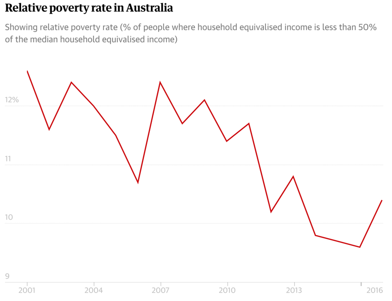 Graph from the Guardian Newspaper showing the relative poverty rate in Australia (howing relative poverty rate (% of people where household equivalised income is less than 50% of the median household equivalised income)