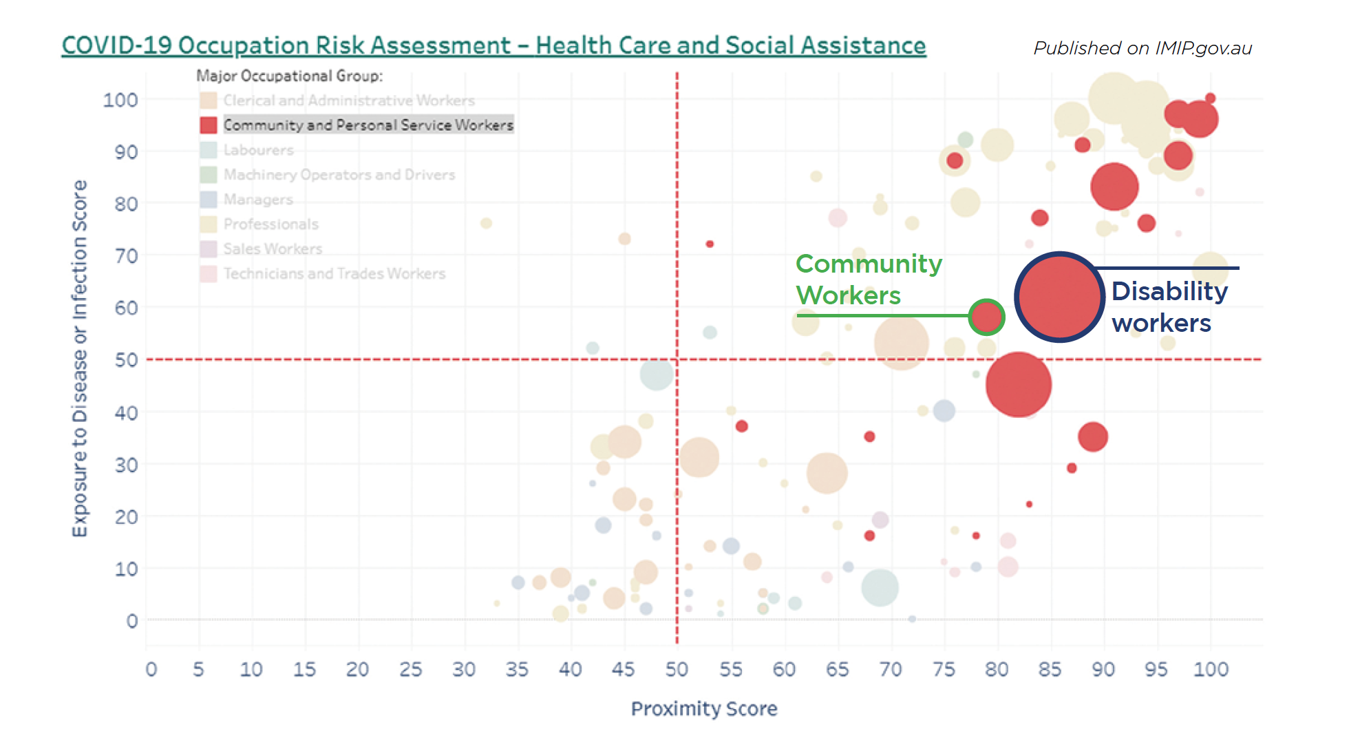 COVID 19 Occupation Risk Assessment data graph