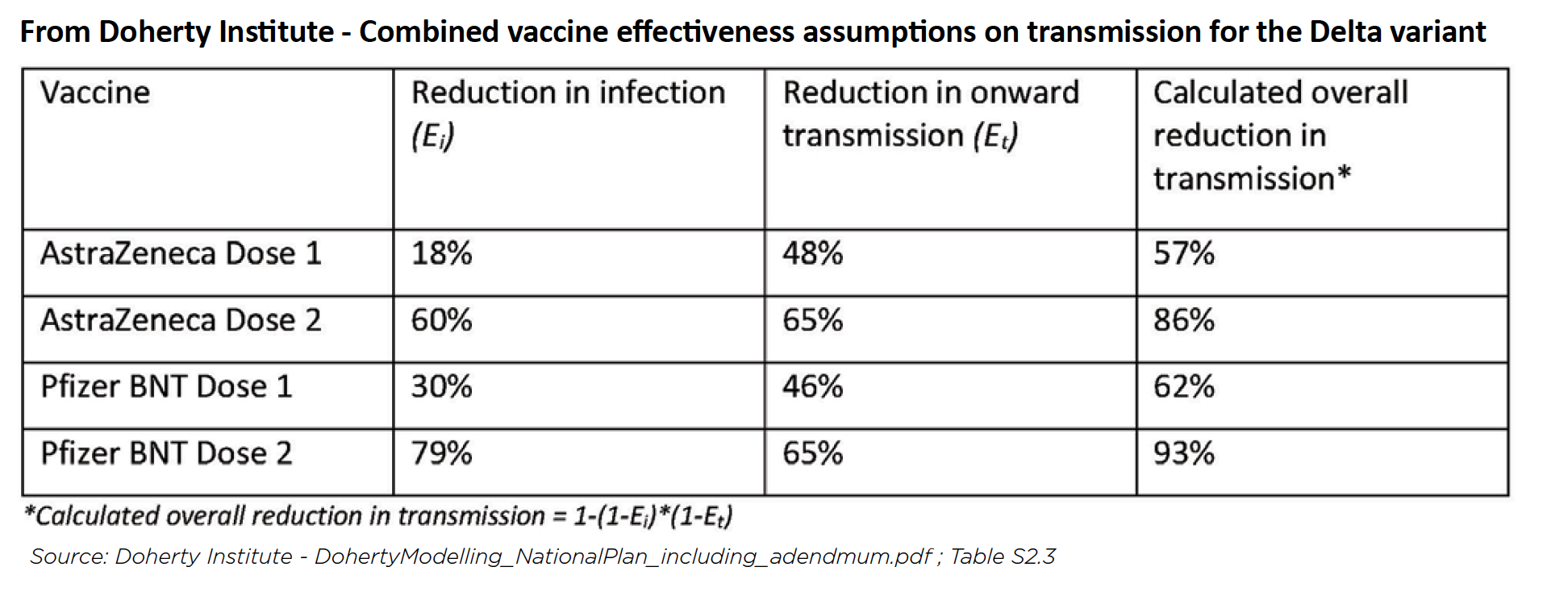 table showing COVID19 vaccine effectiveness as percentages
