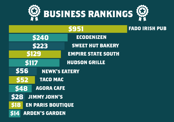 BB_Infographic_Peachtree_rankings.png