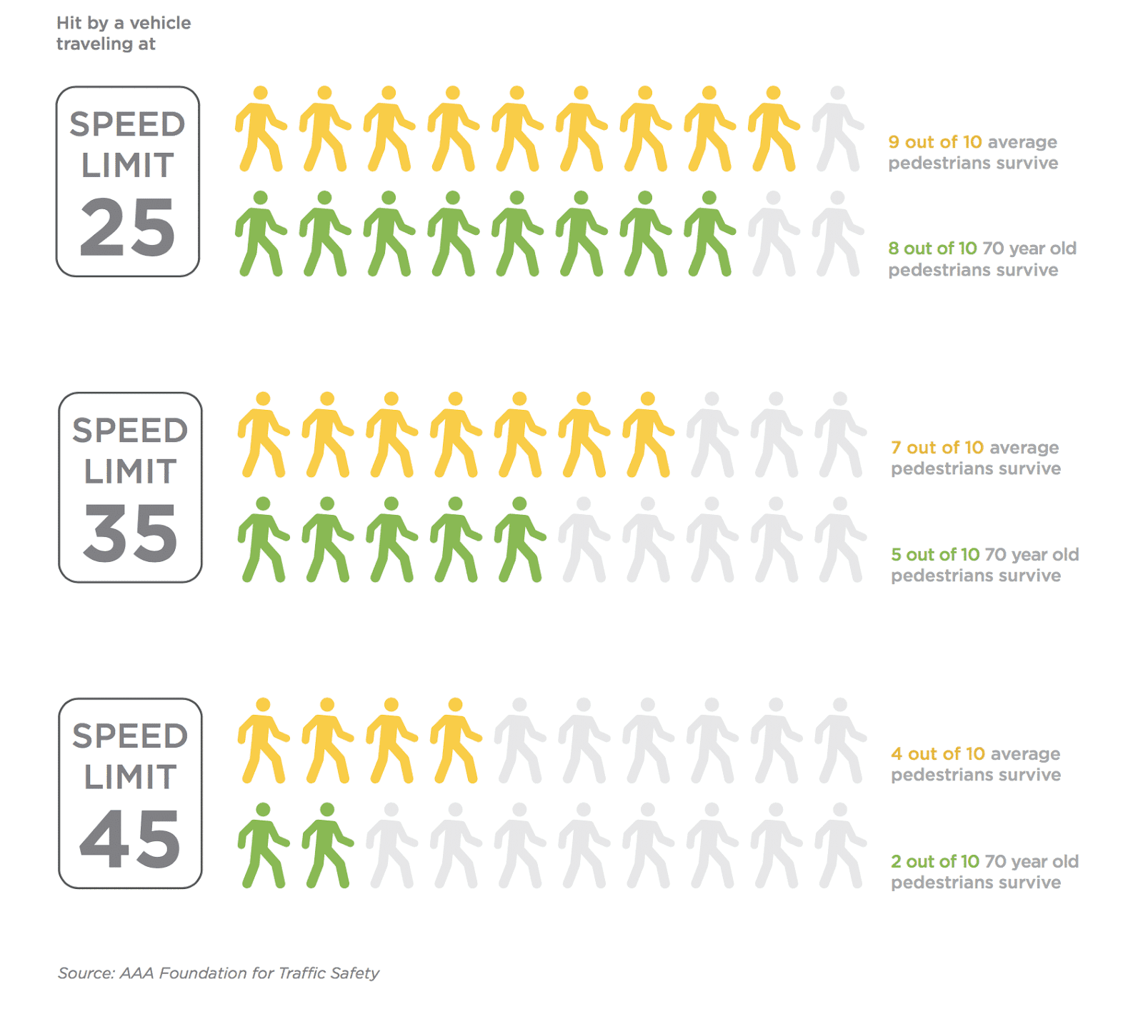 Research by the AAA Foundation for Traffic Safety finds that the risk of severe injury or death of a pedestrian quickly increases with speed.
