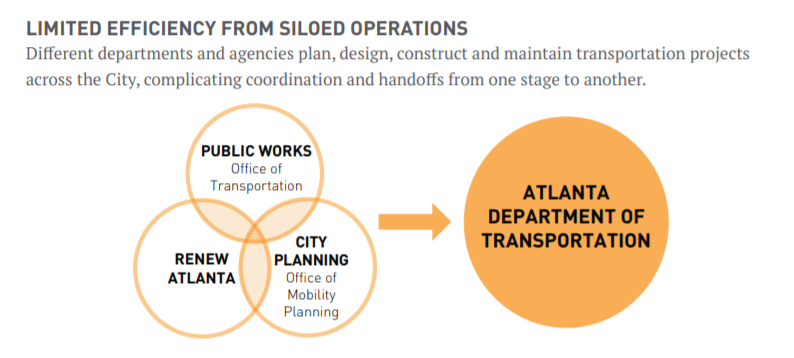 Model showing the integration of the Offices of Public Works Renew Atlanta and City Planning to form Atlanta Department of Transportation