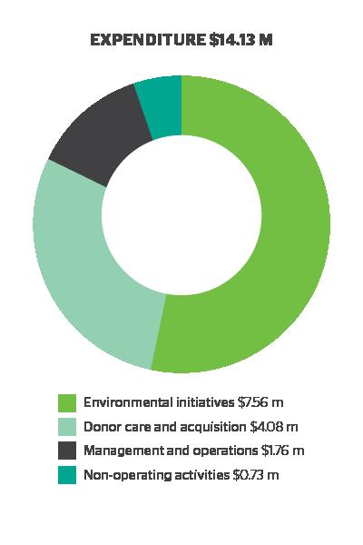 2011_AR_FinancialPosition_Expenditure_v1.png