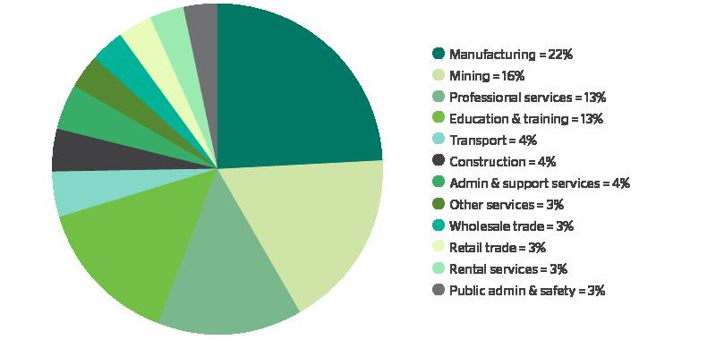 2110_Export_Jobs_Graph3-01.png