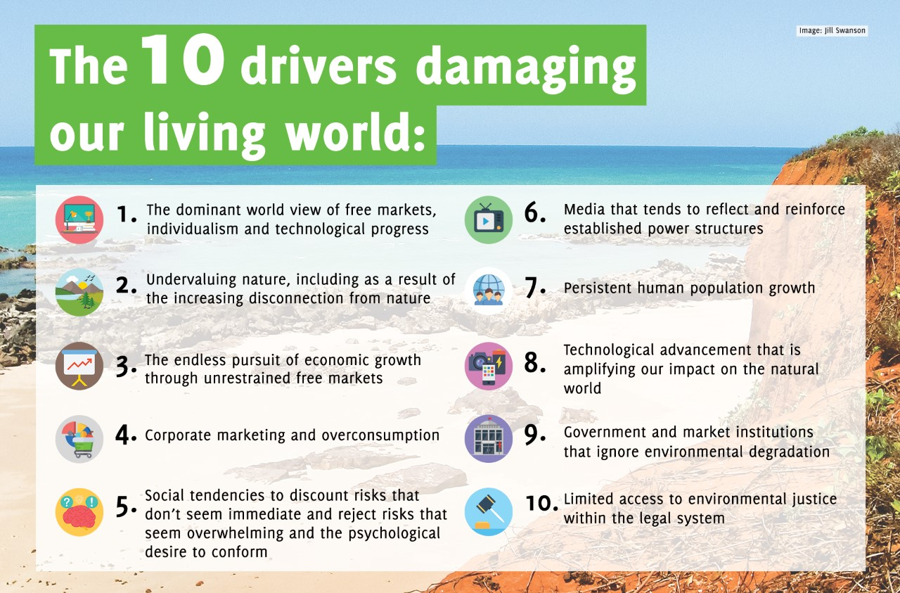 10 Drivers of Unsustainability graphics