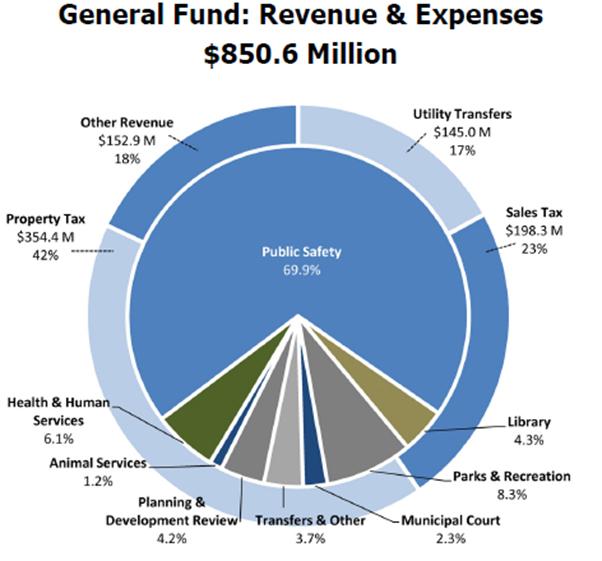 2014_CoA_Budget_Pie_Chart.jpg