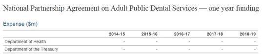 Last year's $390 million cut to Adult Public Dental Service agreement confirmed
