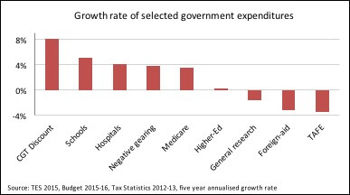 growth-rate-of-selected-government-expenditures.jpg