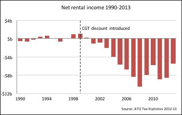 net-rental-income-1990-2013.jpg