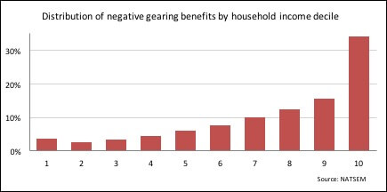 distribution-of-negative-gearing-benefits-by-household-income-decile.jpg
