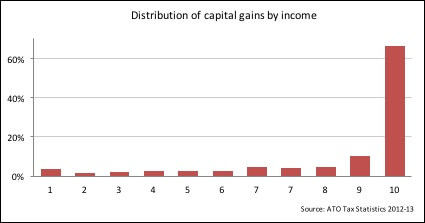 distribution-of-capital-gains-by-income.jpg