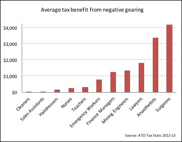 average-tax-benefit-from-negative-gearing-by-employment.jpg