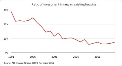 ratio-of-investment-in-new-vs-existing-housing.jpg