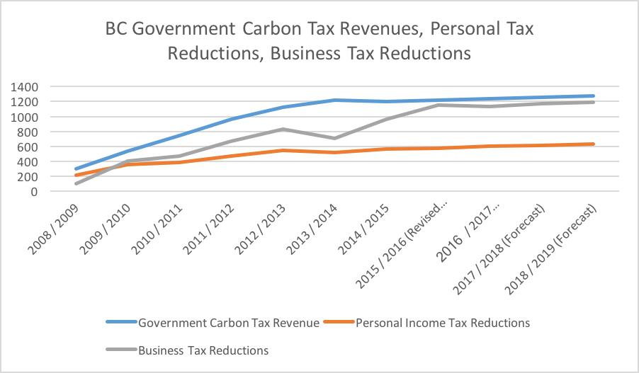 BC Government Carbon Tax Revenue vs Personal Tax Reductions