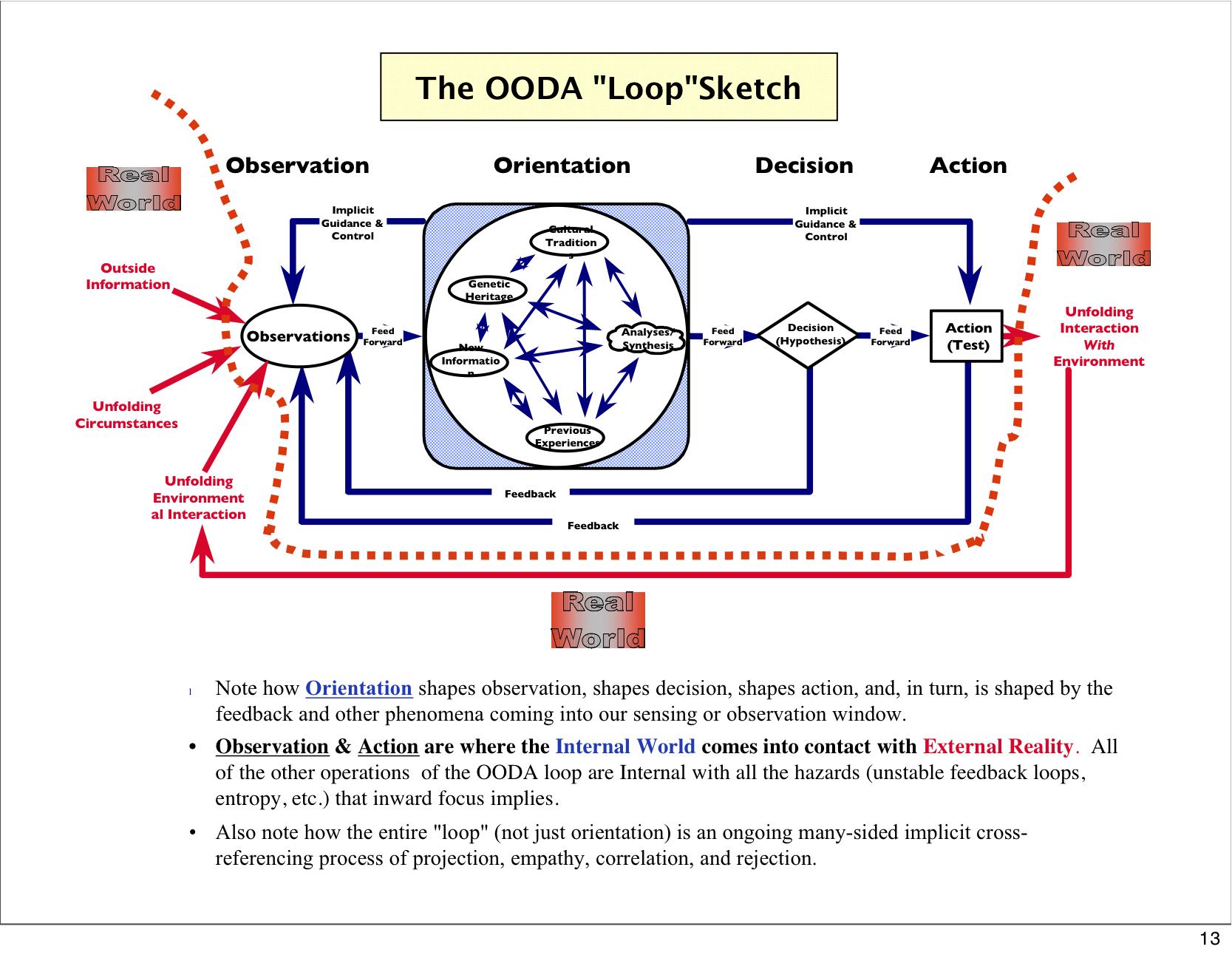 OODALoopComplex.jpg