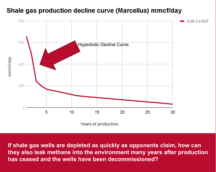 Shale_gas_decline_curve_and_leaking_wells.png