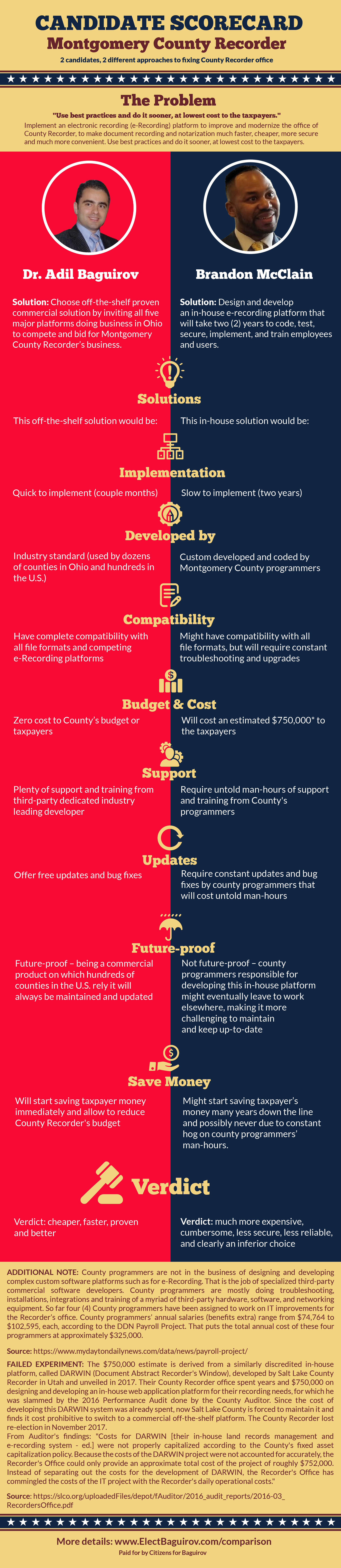 Infographic_BaguirovMcClainCountyRecorder