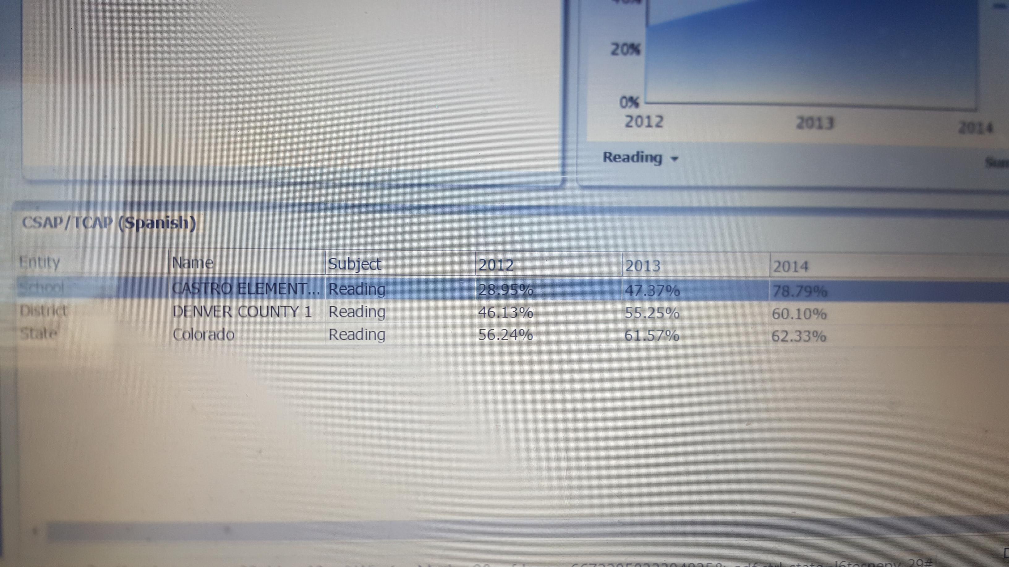 Some Spanish exam scores
