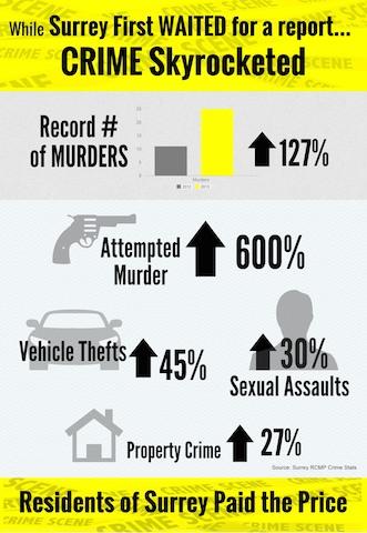 Crime_Skyrocketed_under_Surrey_First.jpg