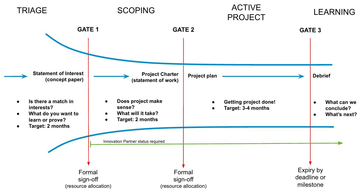 TechSpring_process_v1f.png