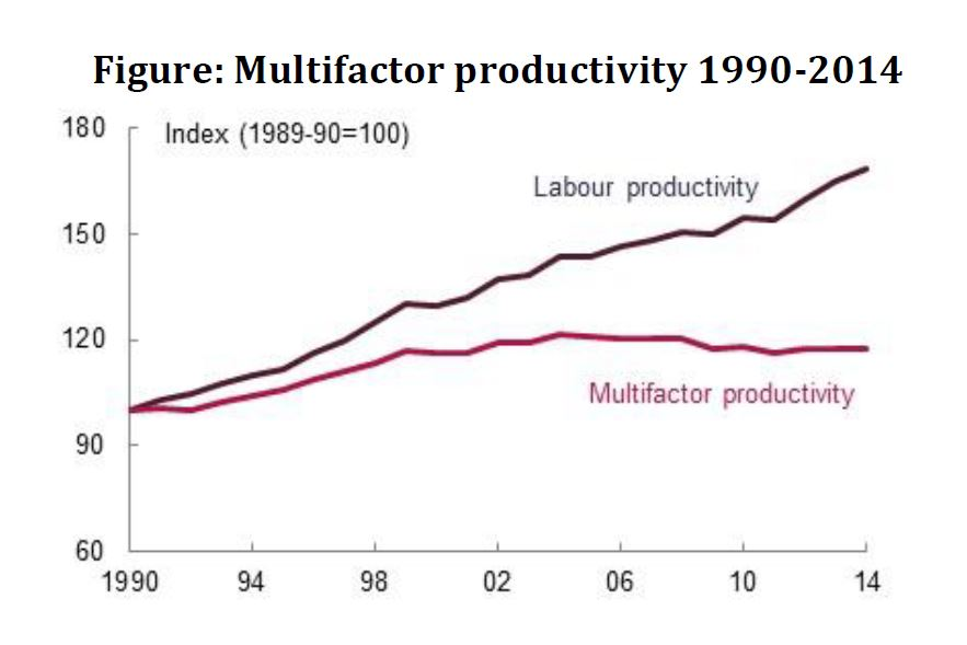 Figure Multifactor productivity 1990-2014