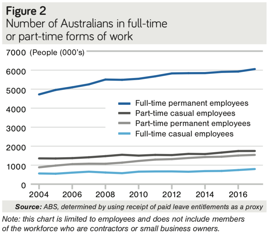 The impact on people - Future Of Work