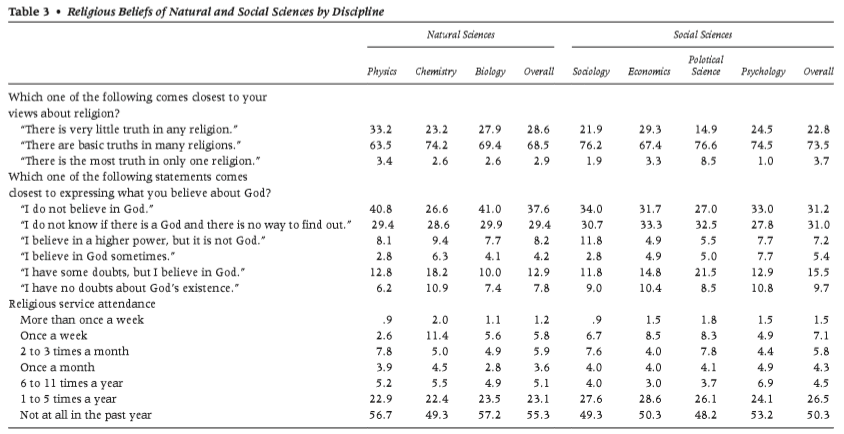 Ecklund_Scheitle_religiosity_among_scientists.PNG