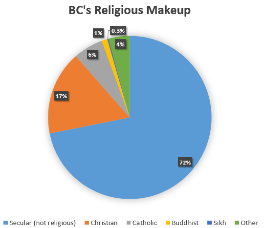 religion-bc-2016.PNG