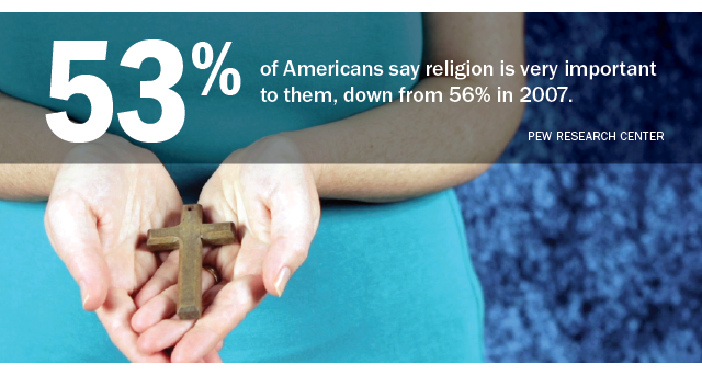 US Public Becoming Less Religious  Pew Research Center