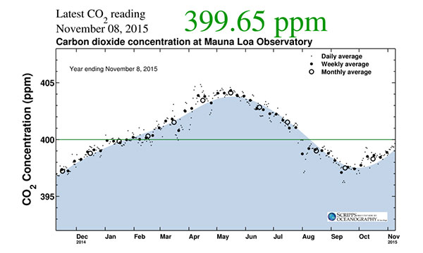 CO2_keeling-curve-one-year_11-8-15.jpg