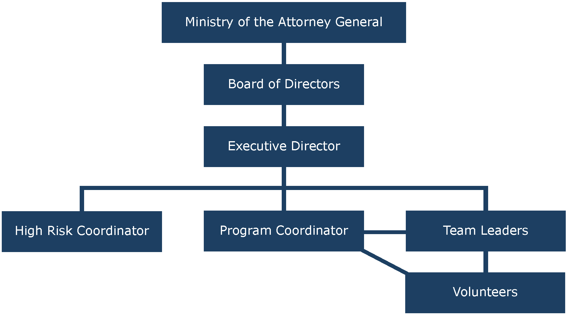 staff_and_directors_chart-01.jpg